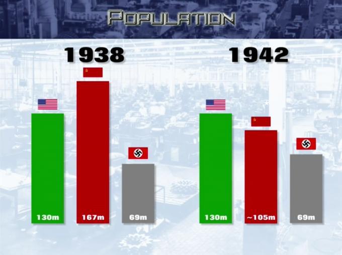 World War II Tank Production: Economic Factors--Population